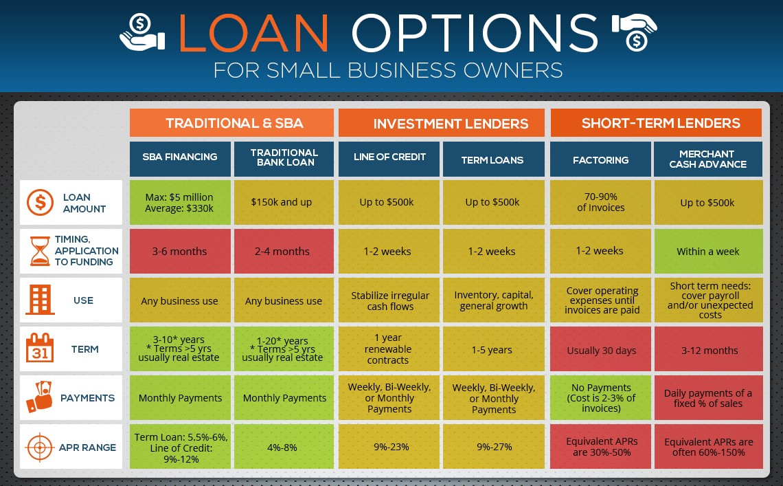 different types of small businesses Many business loan seekers think they'll just go talk to the bank down the street, and then hope that bank will loan them money what they often don't know is there are myriad types of business loans, with different qualifications and rates.